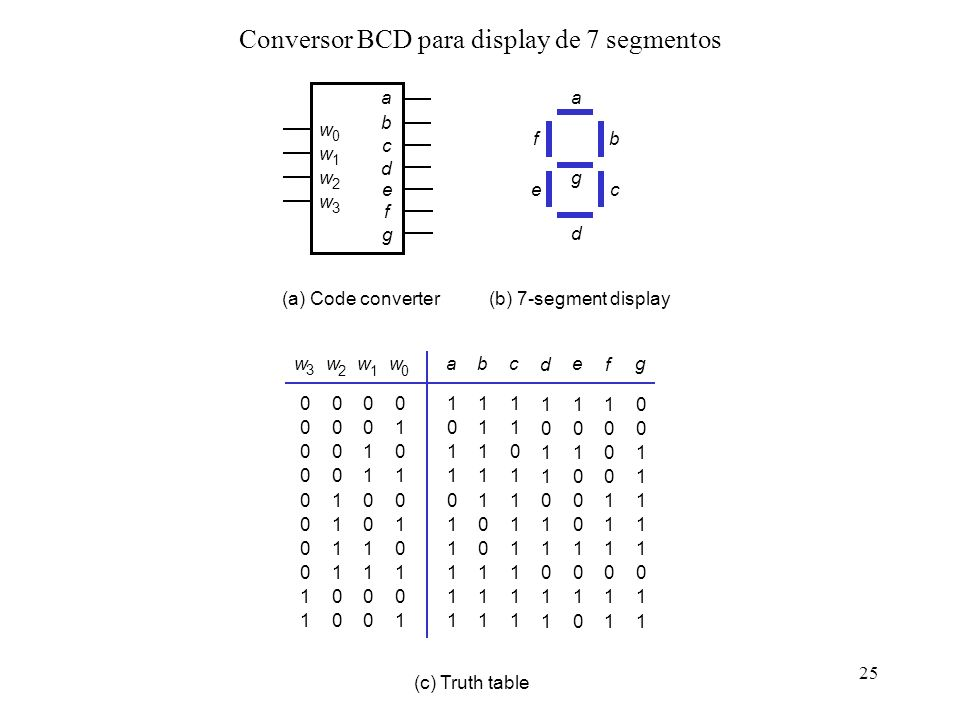 Conversor BCD para display de 7 segmentos