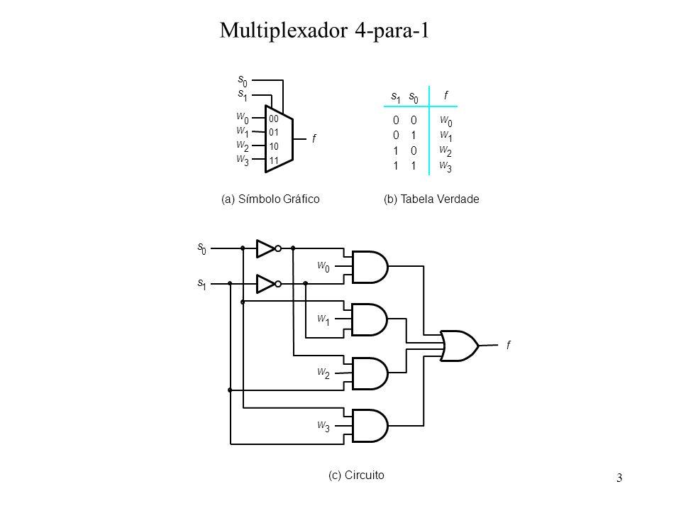 Multiplexador 4-para-1 f s w (b) Tabela Verdade (c) Circuito
