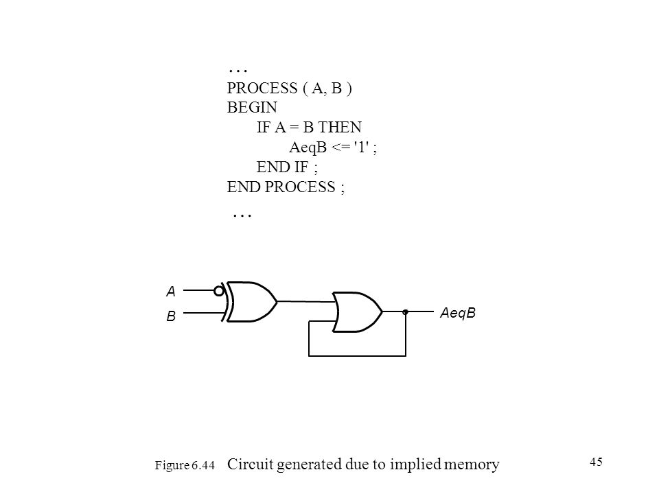 Figure 6.44 Circuit generated due to implied memory