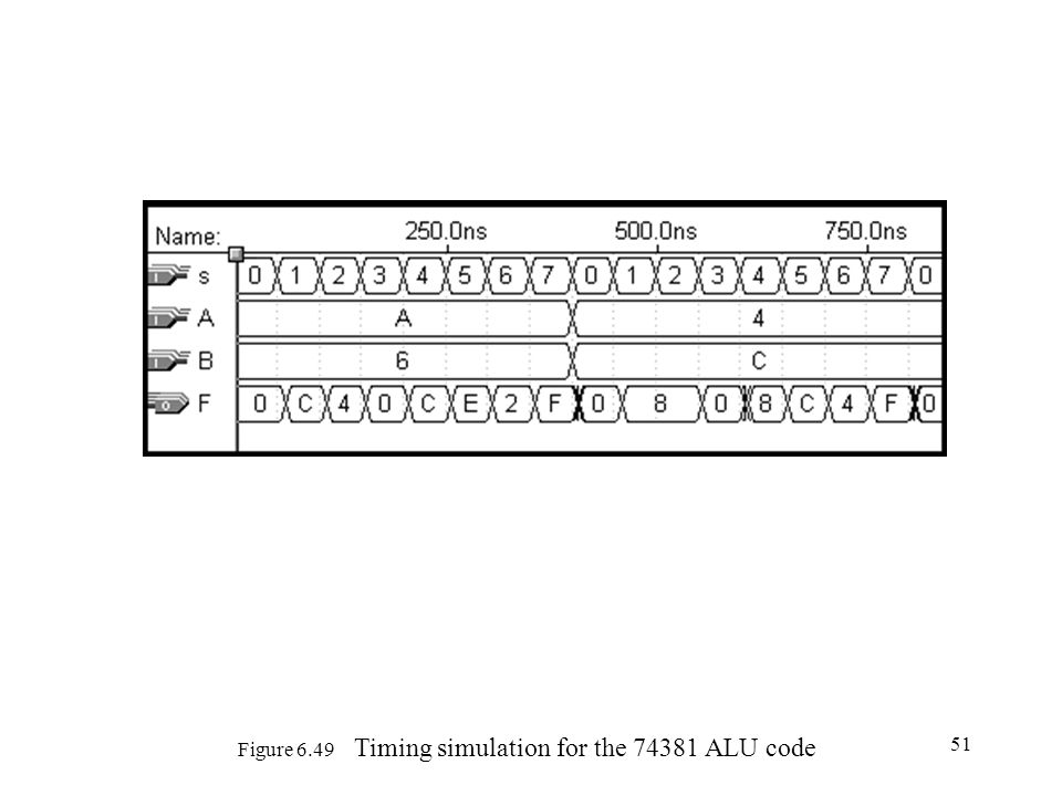 Figure 6.49 Timing simulation for the 74381 ALU code