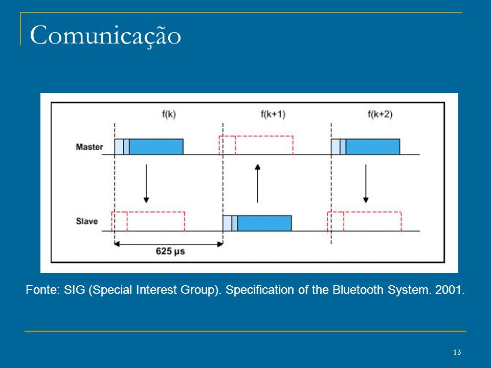 the bluetooth sig and specifications essay To be bluetooth certified, a device must pass interoperability testing by the bluetooth special interest group (sig), thus assuring that products meeting the specification will be able to interact with all other bluetooth-certified products and with the internet.