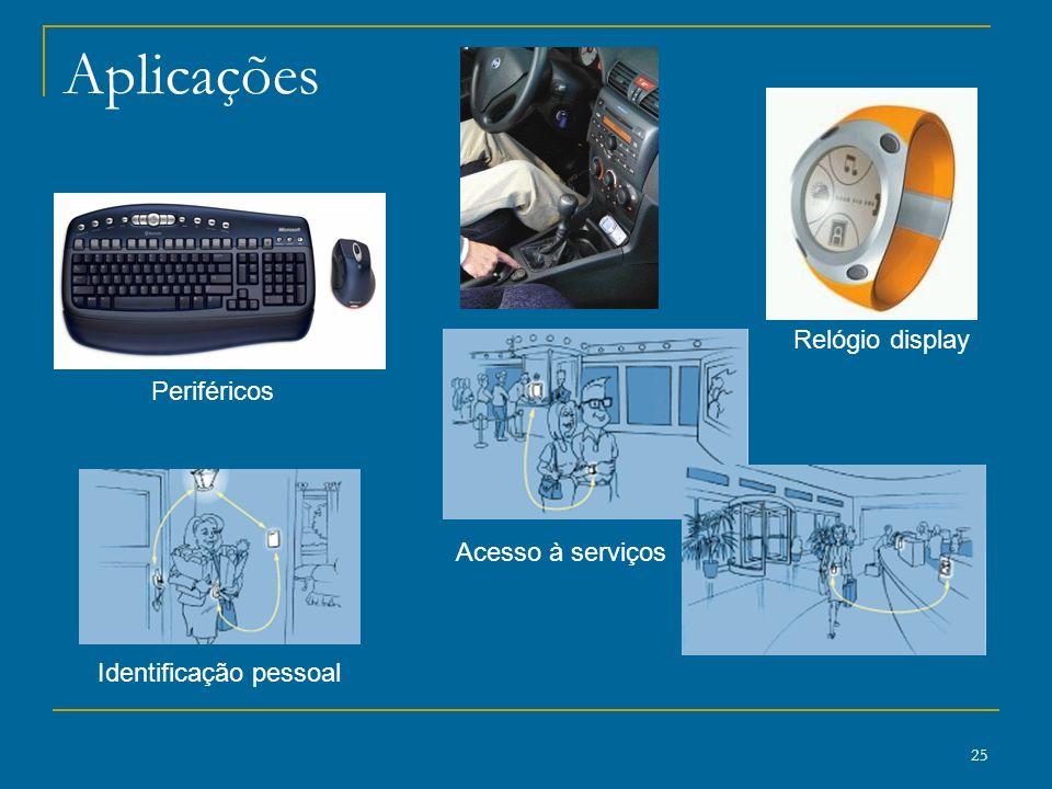 Aplicações Relógio display Periféricos Acesso à serviços