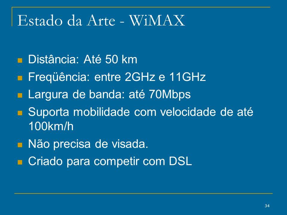 Estado da Arte - WiMAX Distância: Até 50 km