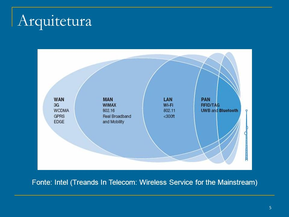Fonte: Intel (Treands In Telecom: Wireless Service for the Mainstream)