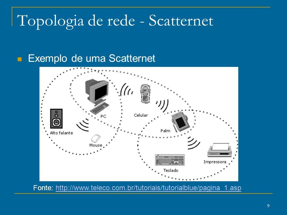 Topologia de rede - Scatternet
