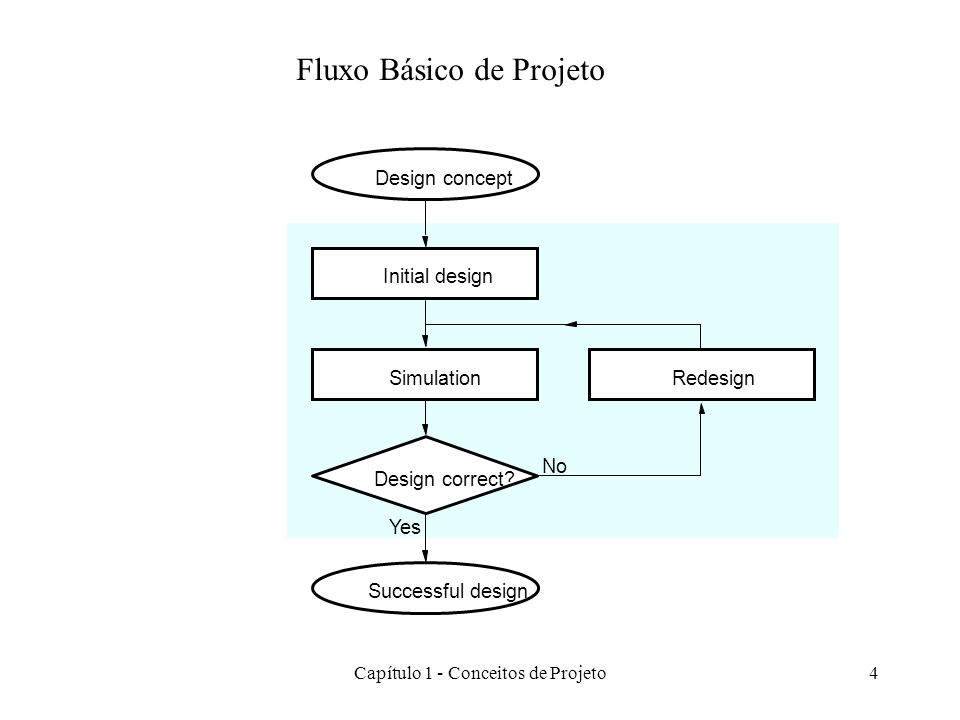 Fluxo Básico de Projeto