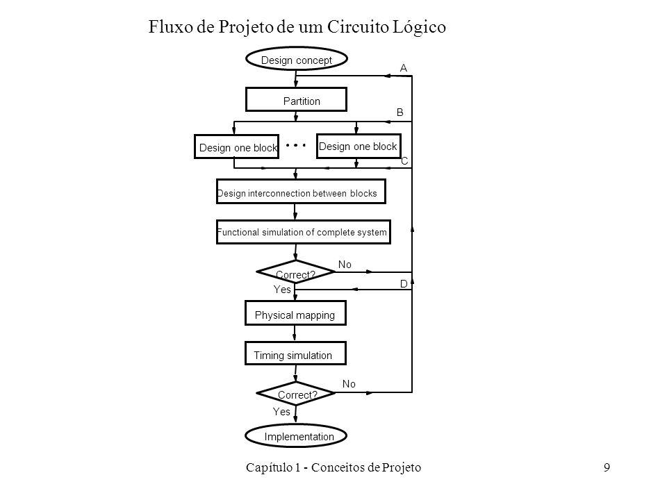Capítulo 1 - Conceitos de Projeto