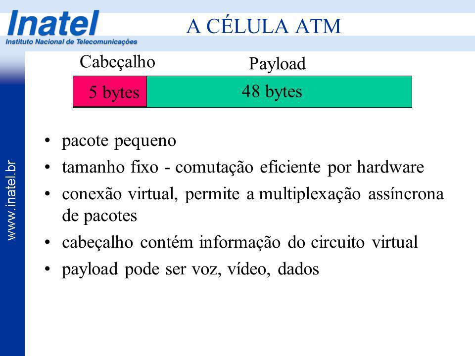 A CÉLULA ATM Cabeçalho Payload 5 bytes 48 bytes pacote pequeno