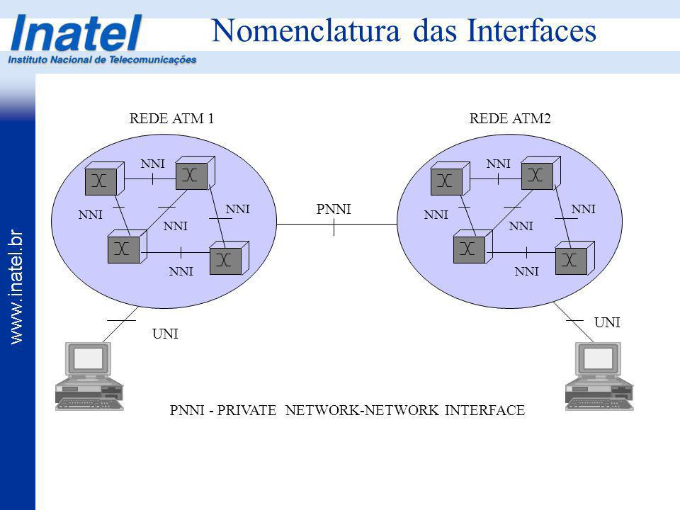 Nomenclatura das Interfaces