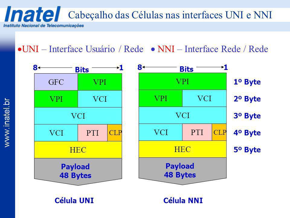 Cabeçalho das Células nas interfaces UNI e NNI