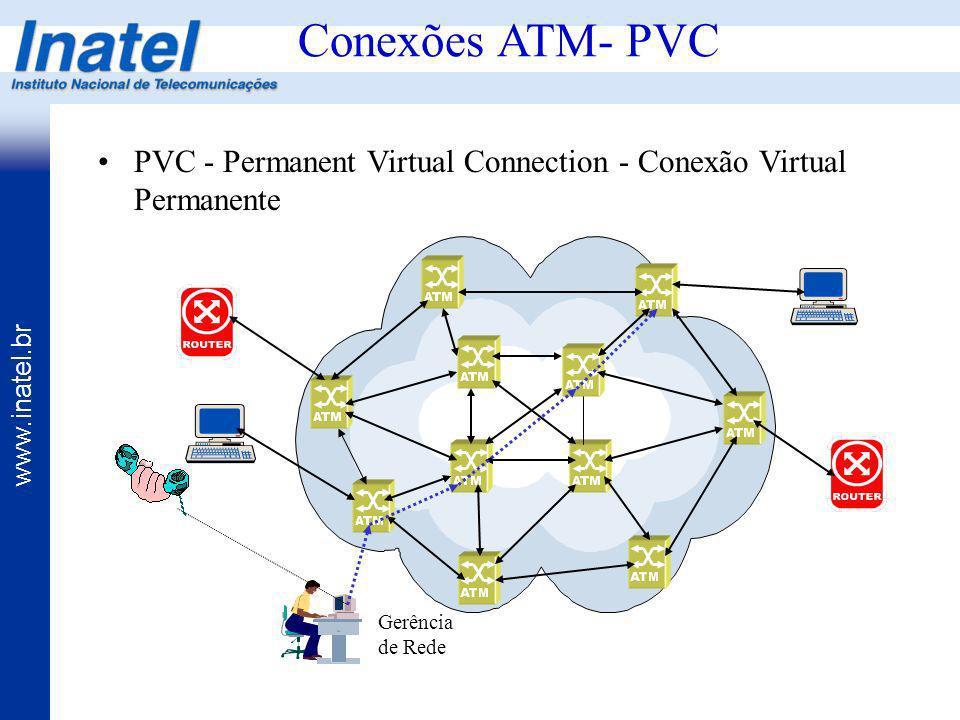 Conexões ATM- PVC PVC - Permanent Virtual Connection - Conexão Virtual Permanente Gerência de Rede
