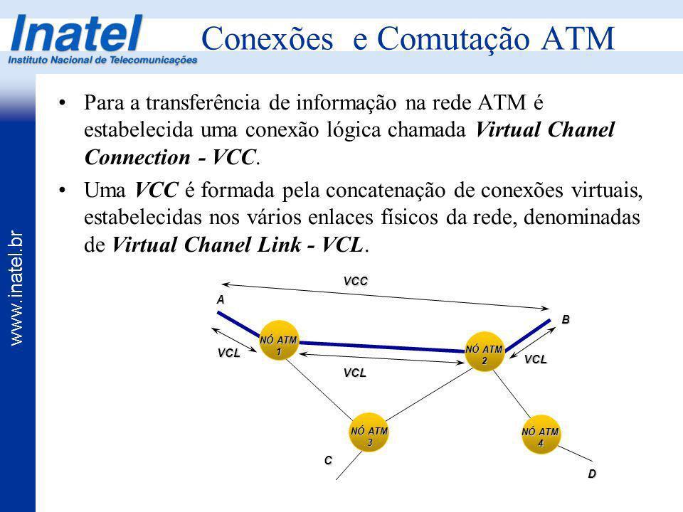 Conexões e Comutação ATM