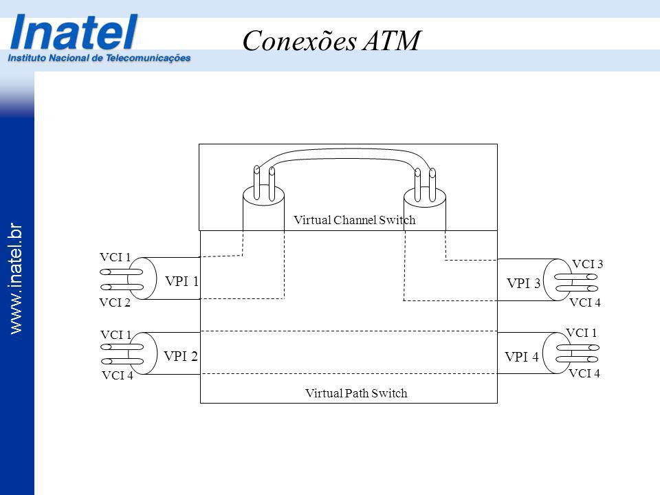 Conexões ATM VPI 1 VPI 3 VPI 2 VPI 4 Virtual Channel Switch VCI 1
