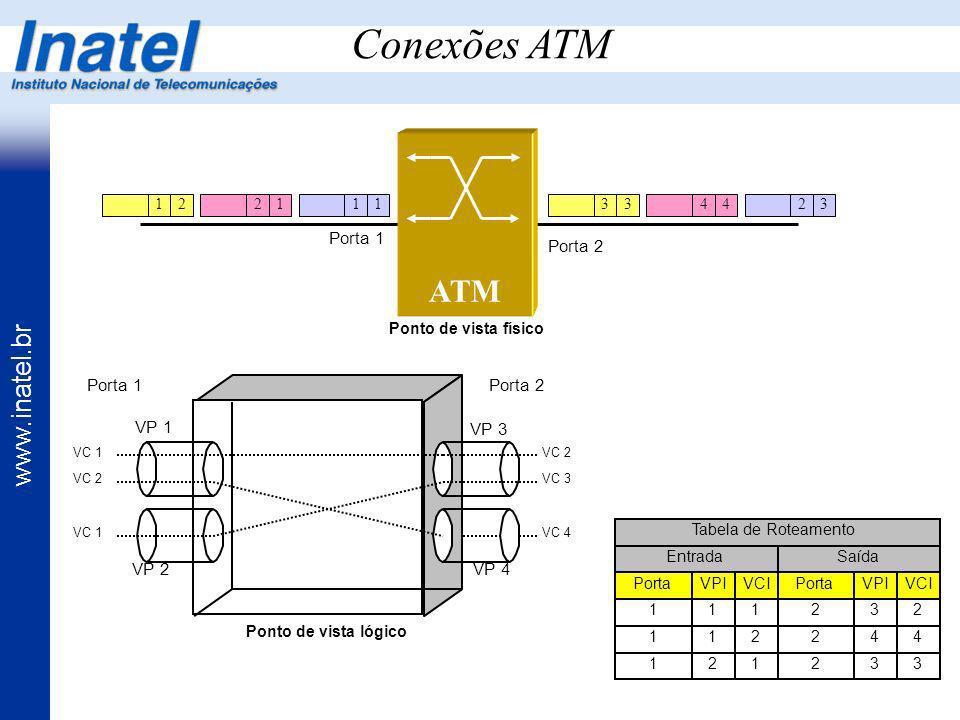 Conexões ATM ATM Porta 1 Porta 2 Porta 1 Porta 2 VP 1 VP 3 VP 2 VP 4 1