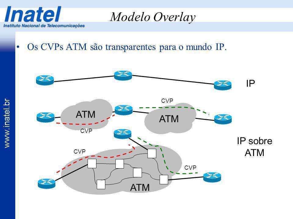 Modelo Overlay Os CVPs ATM são transparentes para o mundo IP. IP ATM