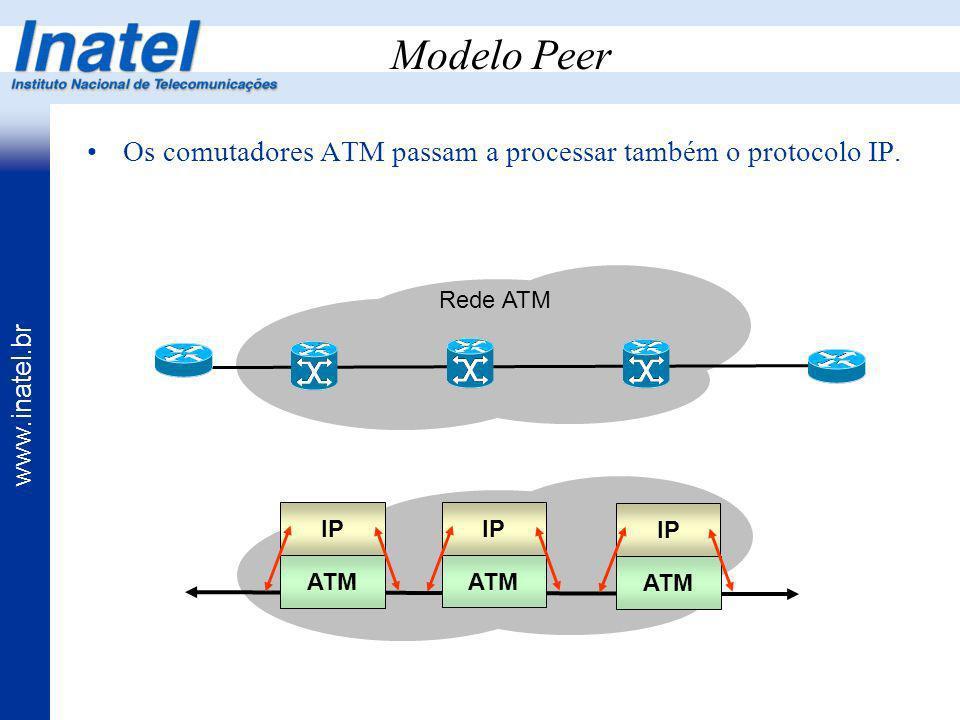 Modelo Peer Os comutadores ATM passam a processar também o protocolo IP. Rede ATM. IP. IP. IP. Dois modos de operação: