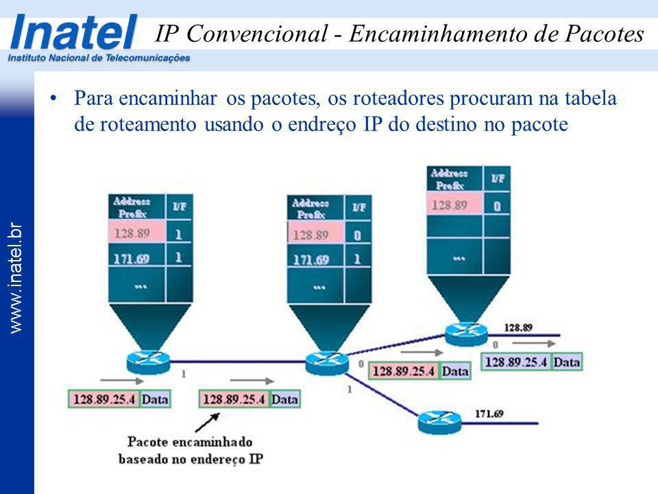 IP Convencional - Encaminhamento de Pacotes