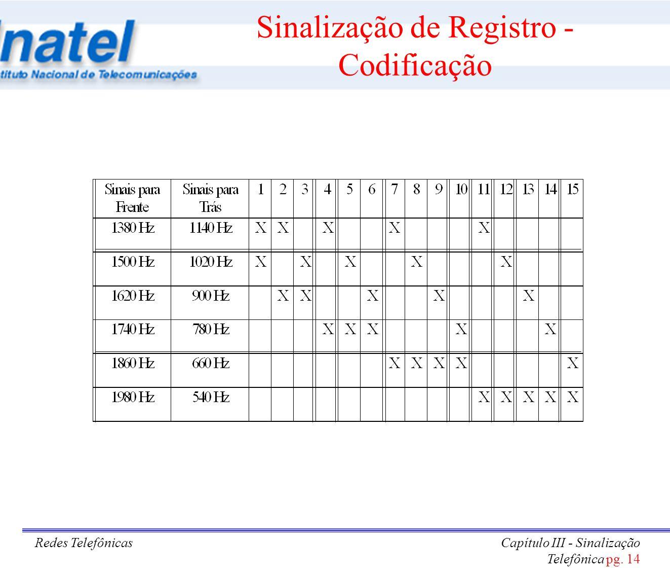 Sinalização de Registro - Codificação