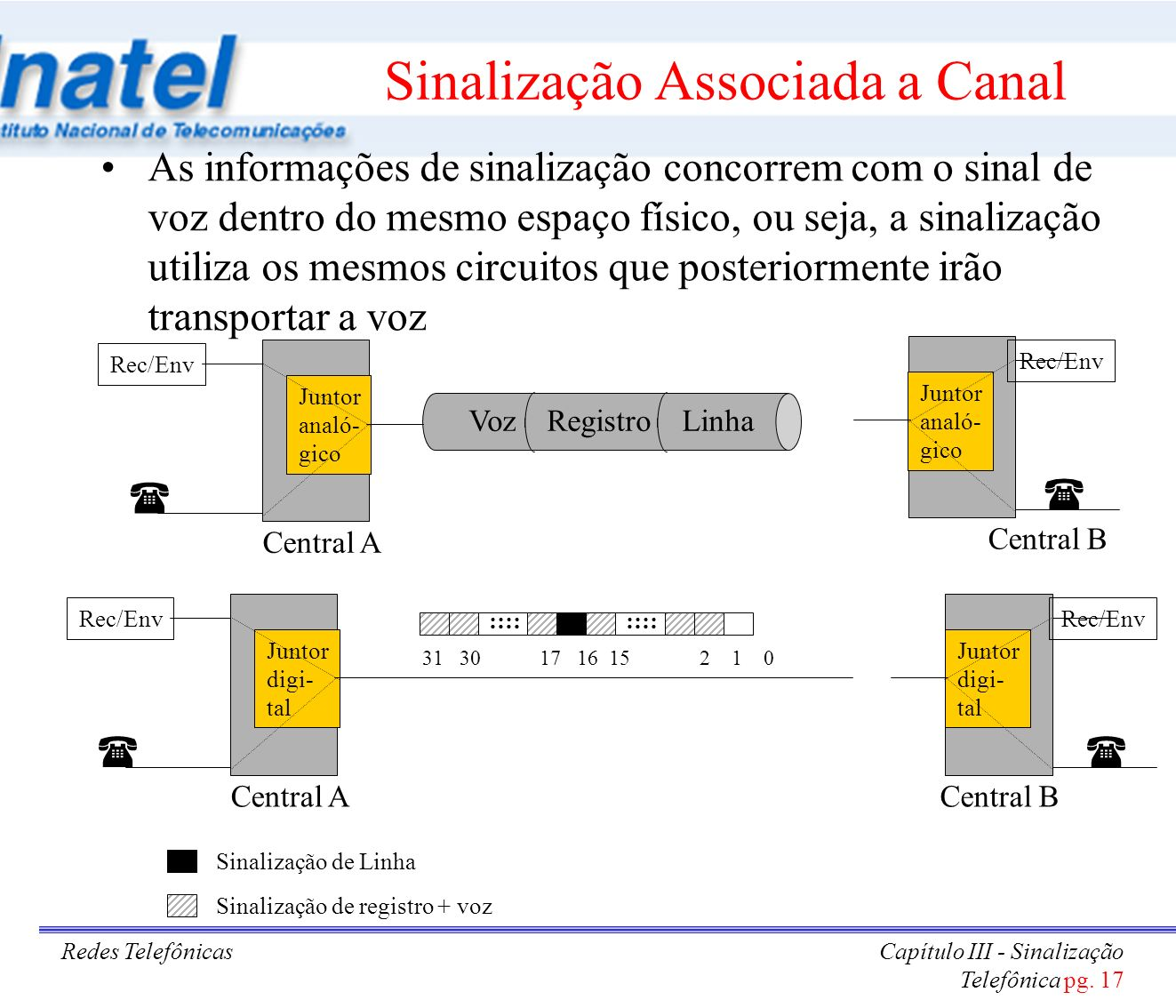 Sinalização Associada a Canal