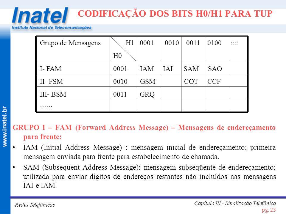 CODIFICAÇÃO DOS BITS H0/H1 PARA TUP