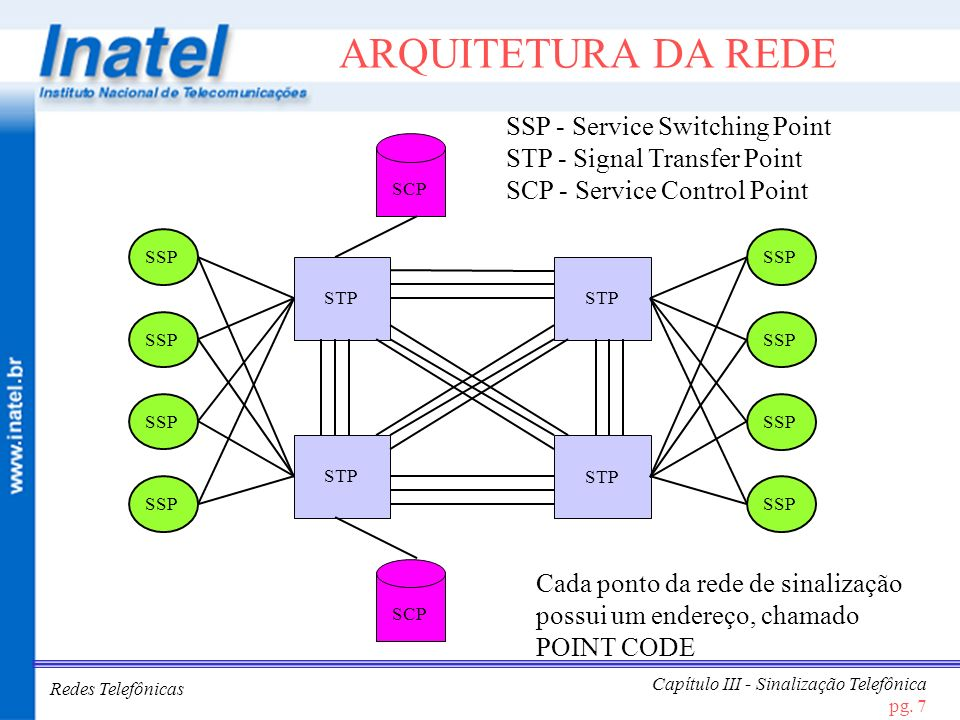 ARQUITETURA DA REDE SSP - Service Switching Point