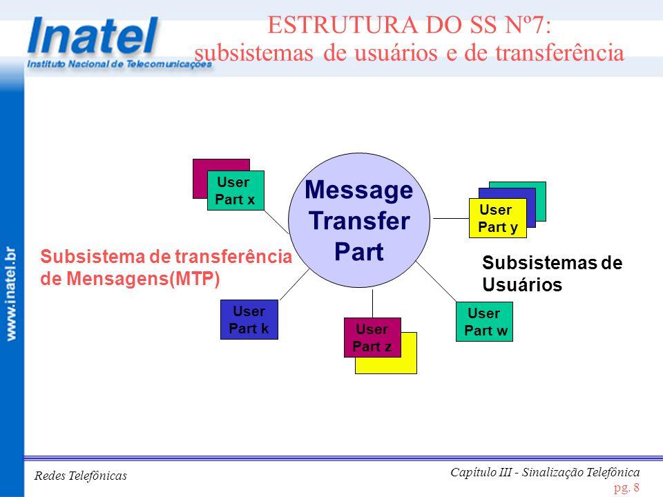 ESTRUTURA DO SS Nº7: subsistemas de usuários e de transferência