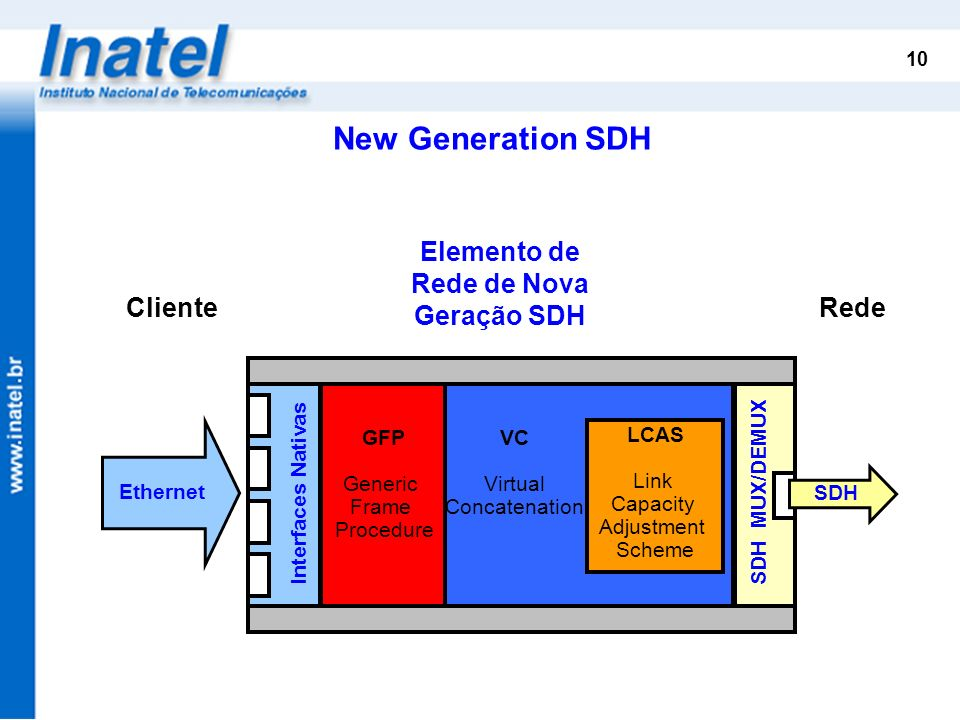 Elemento de Rede de Nova Geração SDH