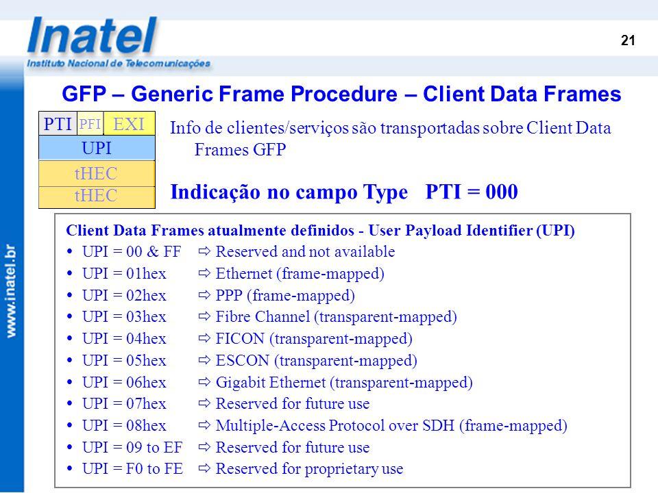 GFP – Generic Frame Procedure – Client Data Frames