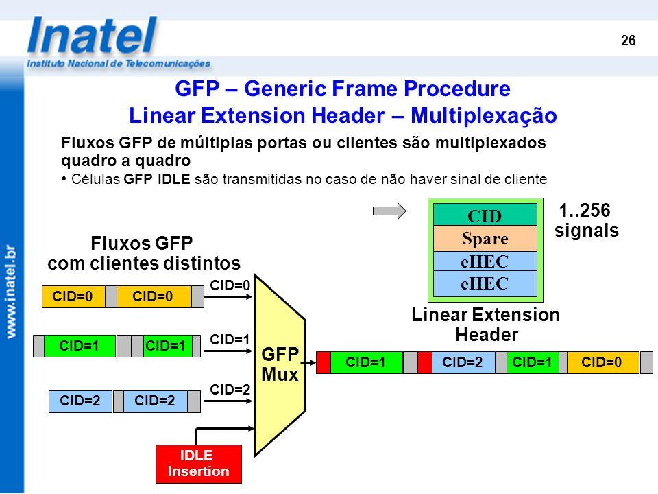 GFP – Generic Frame Procedure Linear Extension Header – Multiplexação