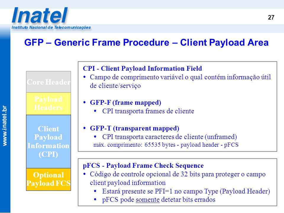 GFP – Generic Frame Procedure – Client Payload Area
