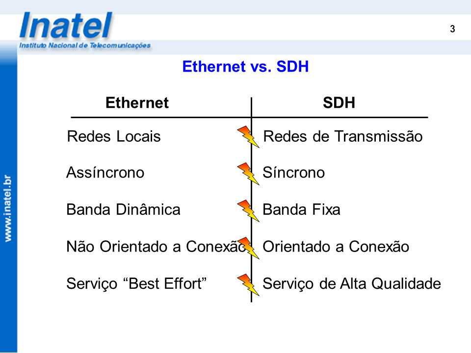 Ethernet vs. SDHEthernet. SDH. Redes Locais Redes de Transmissão. Assíncrono Síncrono. Banda Dinâmica Banda Fixa.