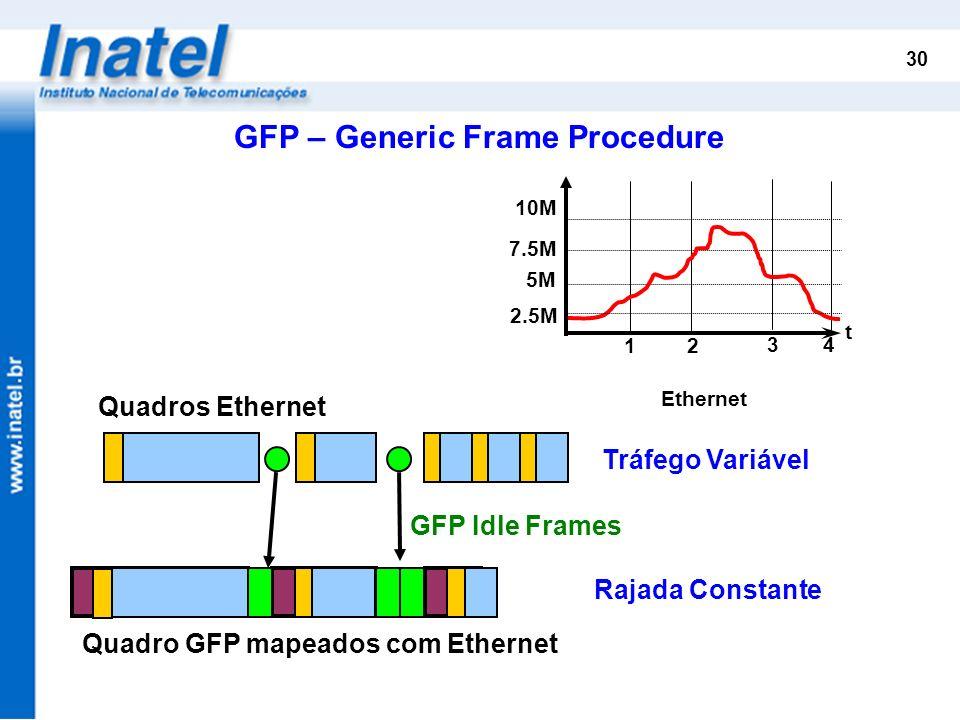 GFP – Generic Frame Procedure