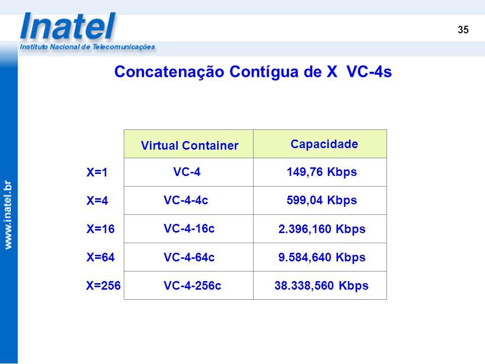 Concatenação Contígua de X VC-4s