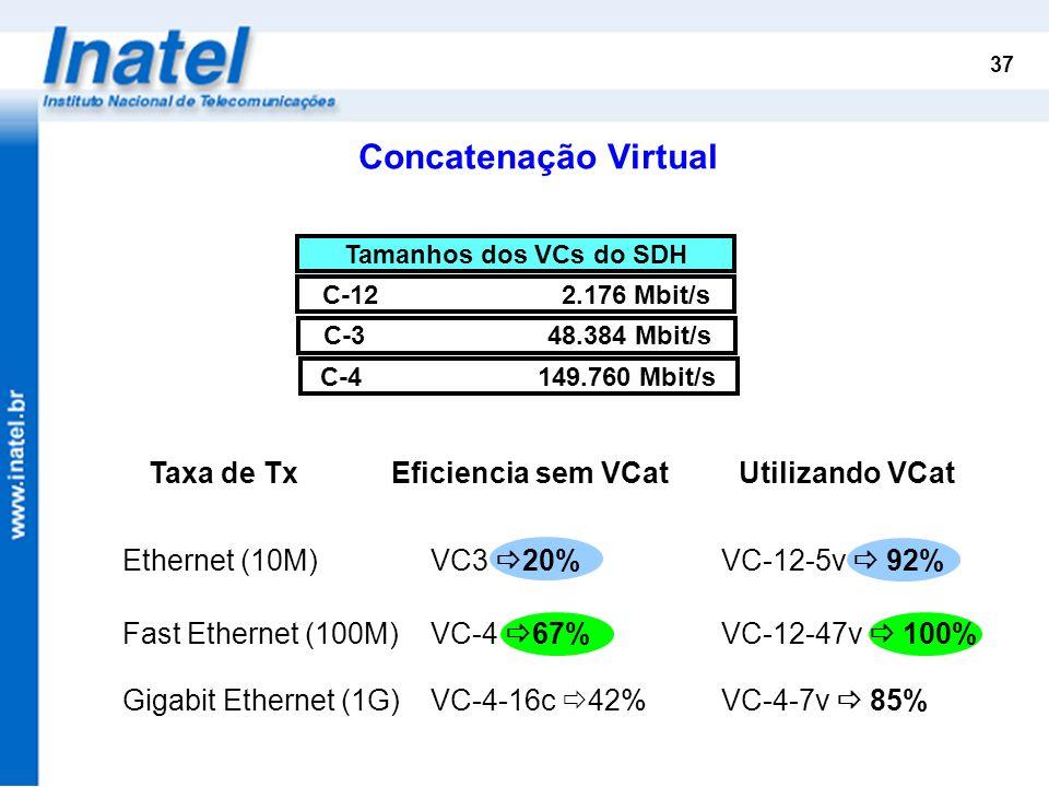 Concatenação Virtual Taxa de Tx Eficiencia sem VCat Utilizando VCat