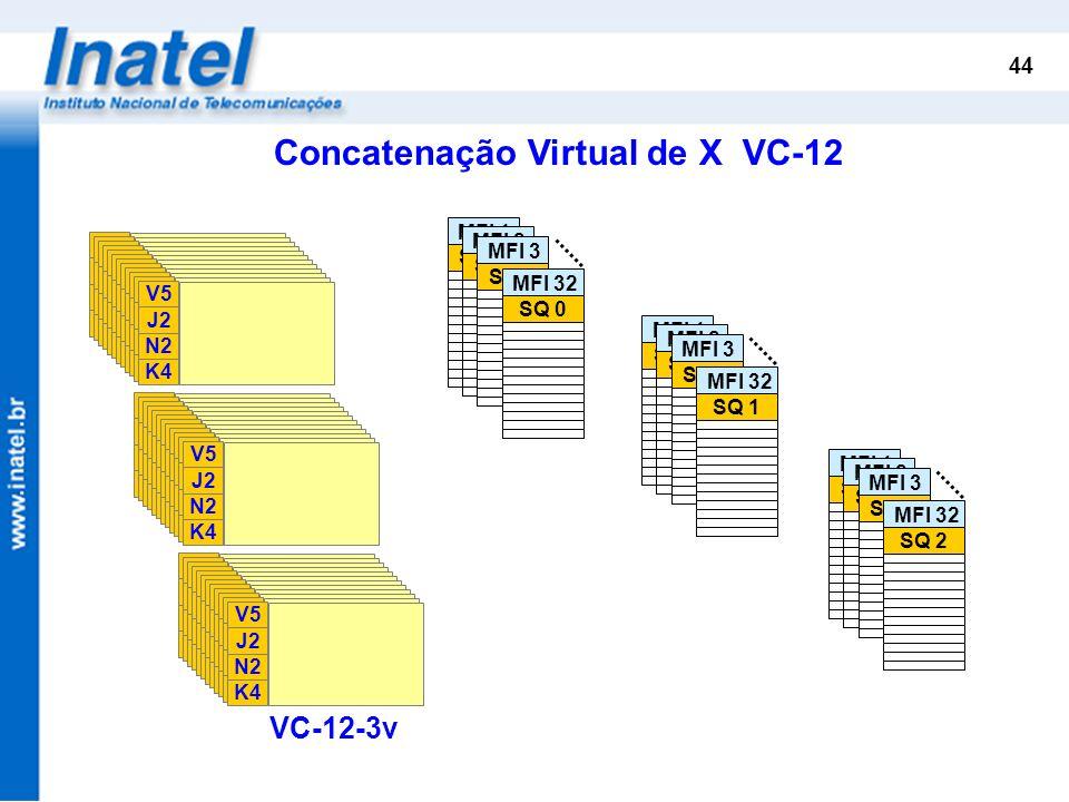 Concatenação Virtual de X VC-12