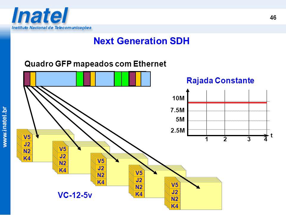 Next Generation SDH Quadro GFP mapeados com Ethernet Rajada Constante