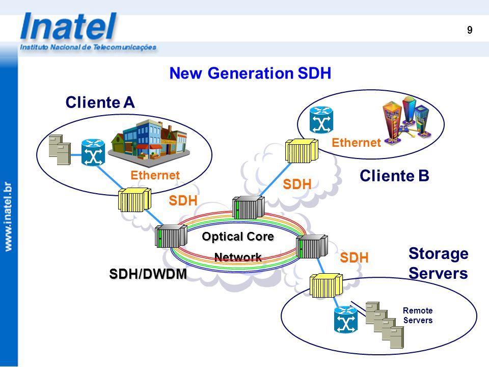 New Generation SDH Cliente A Cliente B Storage Servers SDH SDH SDH