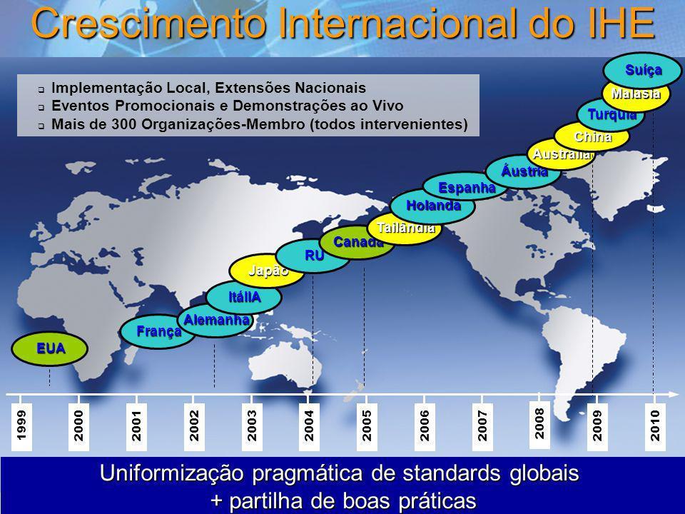 Crescimento Internacional do IHE