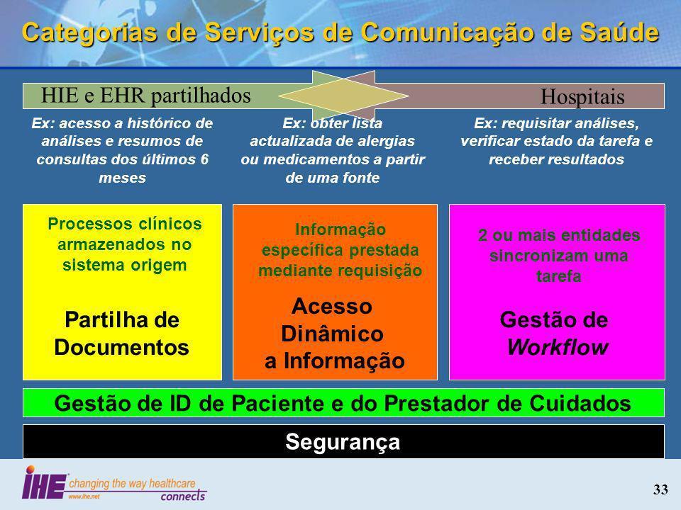 Categorias de Serviços de Comunicação de Saúde