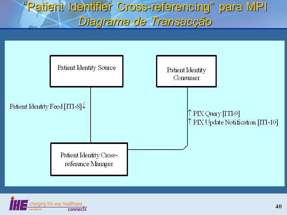Patient Identifier Cross-referencing para MPI Diagrama de Transacção