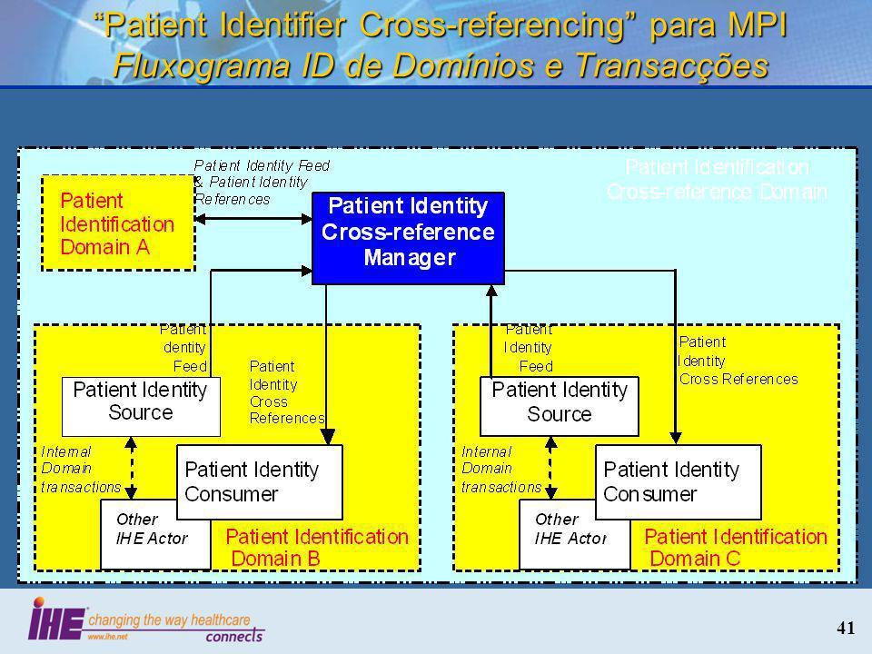 Patient Identifier Cross-referencing para MPI Fluxograma ID de Domínios e Transacções