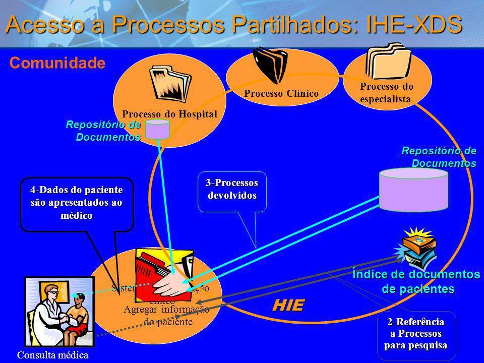 Acesso a Processos Partilhados: IHE-XDS