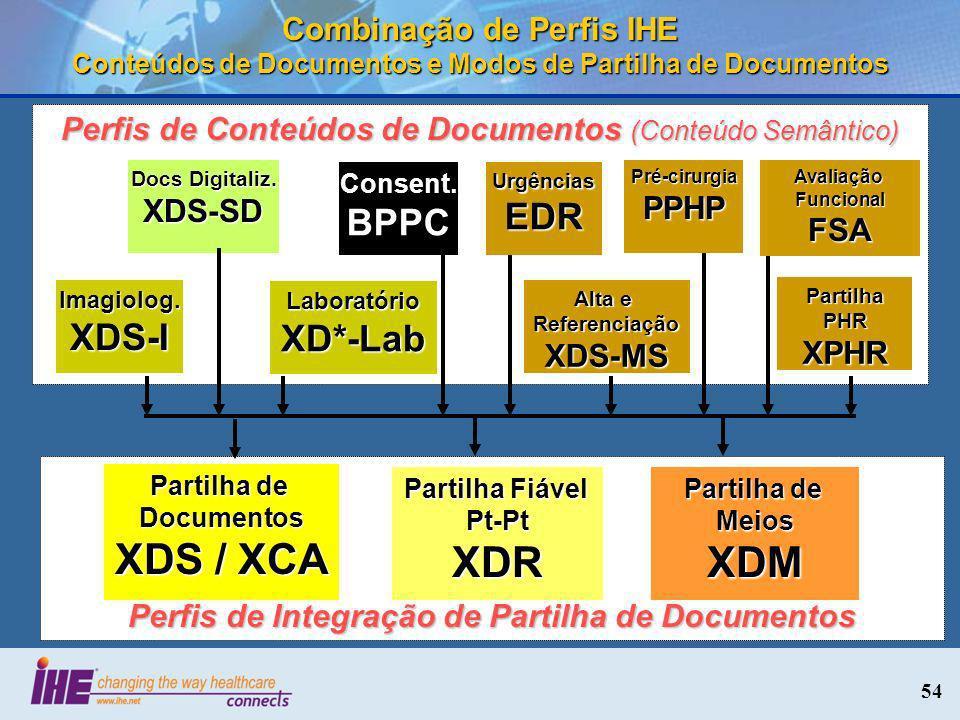 Perfis de Integração de Partilha de Documentos