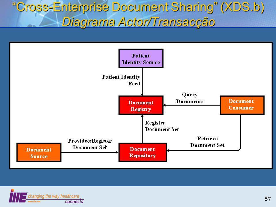 Cross-Enterprise Document Sharing (XDS.b) Diagrama Actor/Transacção
