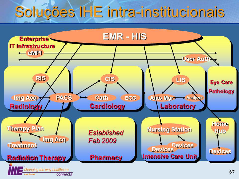 Soluções IHE intra-institucionais