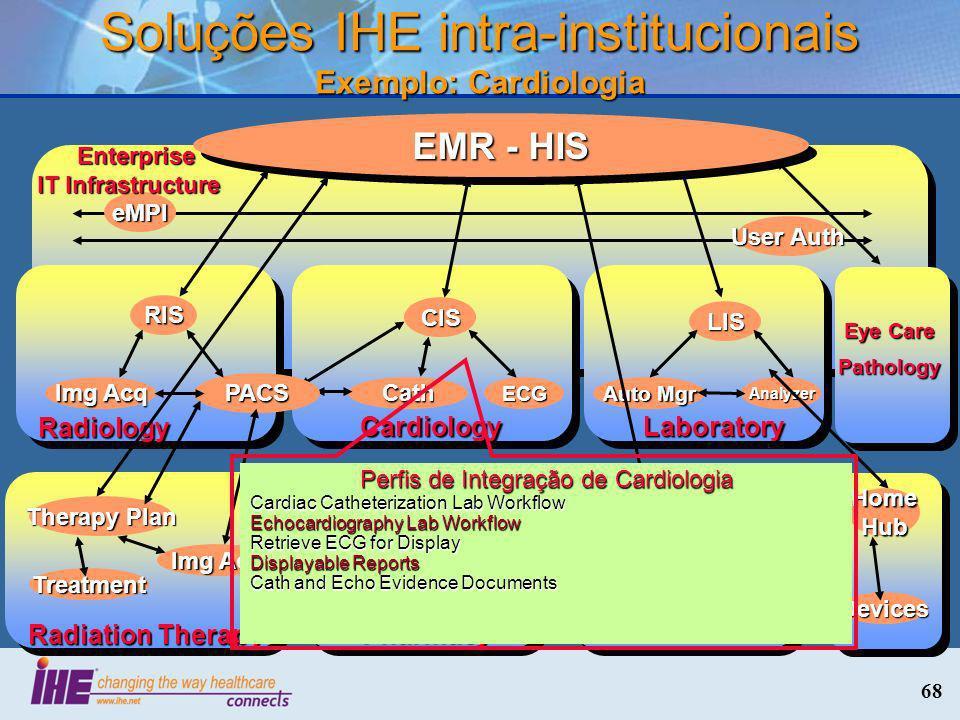 Soluções IHE intra-institucionais Exemplo: Cardiologia
