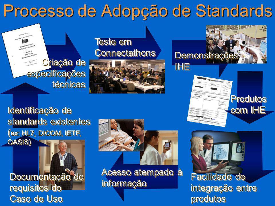 Processo de Adopção de Standards