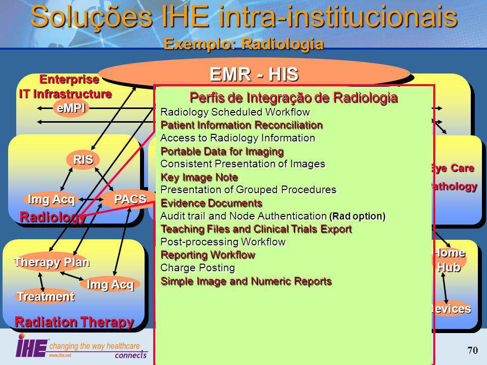 Soluções IHE intra-institucionais Exemplo: Radiologia