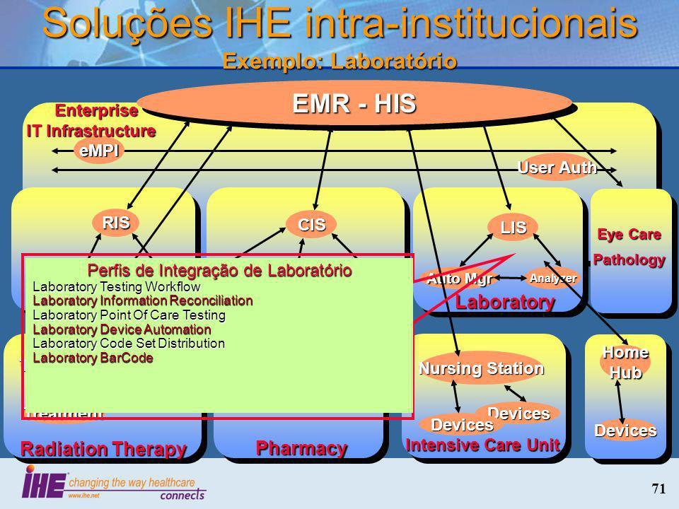 Soluções IHE intra-institucionais Exemplo: Laboratório