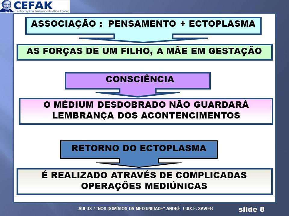 ASSOCIAÇÃO : PENSAMENTO + ECTOPLASMA